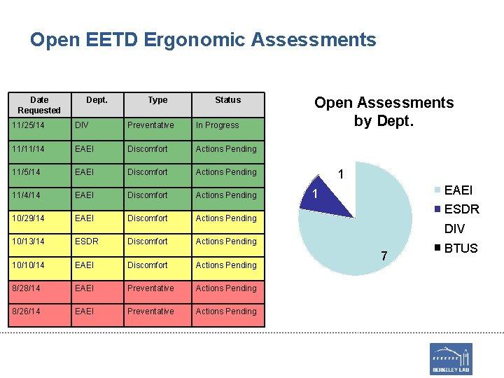 Open EETD Ergonomic Assessments Date Requested Dept. Type Status 11/25/14 DIV Preventative In Progress