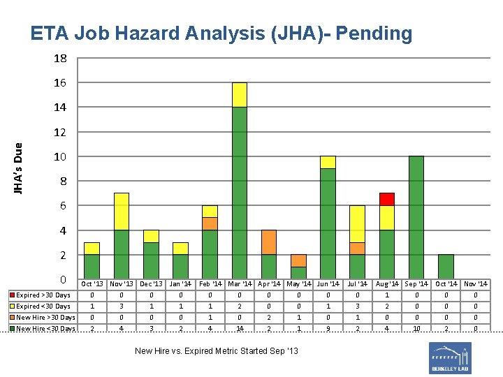 ETA Job Hazard Analysis (JHA)- Pending 18 16 14 JHA's Due 12 10 8