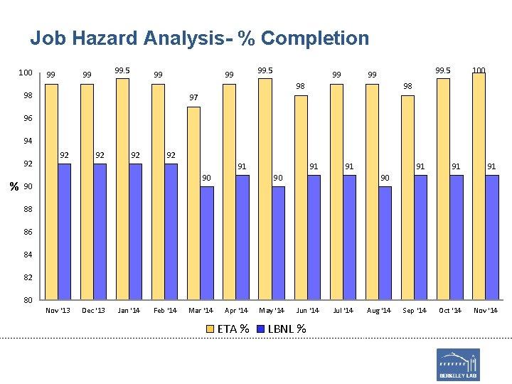 Job Hazard Analysis- % Completion 100 99 99. 5 99 98 98 100 98