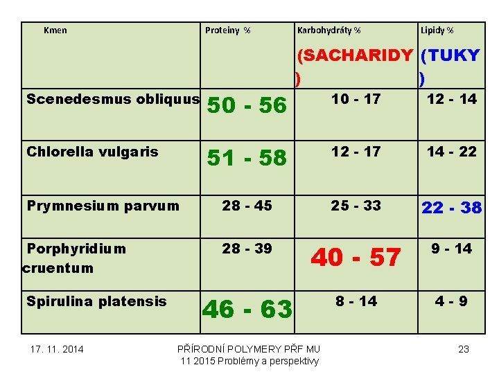 Kmen Proteiny % Scenedesmus obliquus 50 - 56 Chlorella vulgaris Prymnesium parvum Porphyridium cruentum