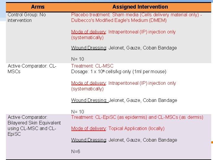 Arms Assigned Intervention Control Group: No intervention Dulbecco's Modified Eagle's Medium (DMEM) EXPERIMENTAL DESIGN