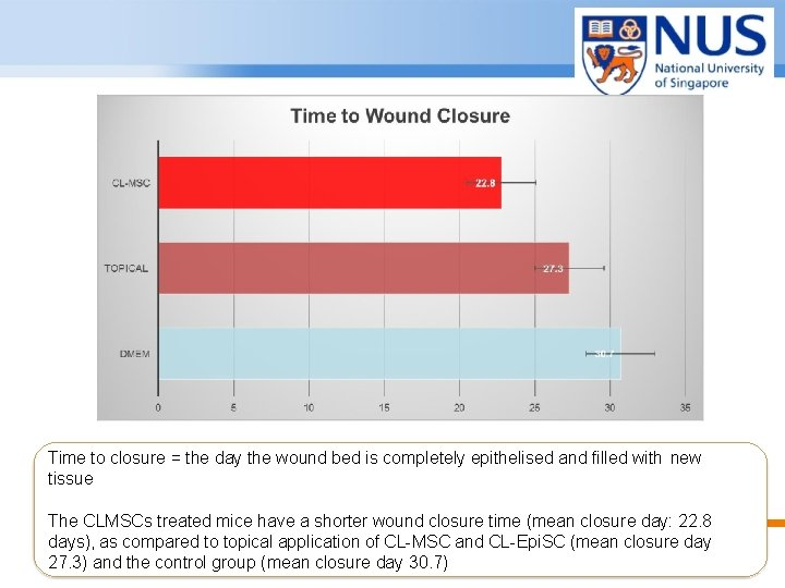 Time to closure = the day the wound bed is completely epithelised and filled