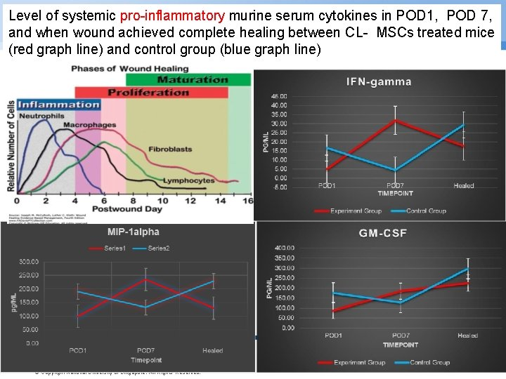 Level of systemic pro-inflammatory murine serum cytokines in POD 1, POD 7, and when