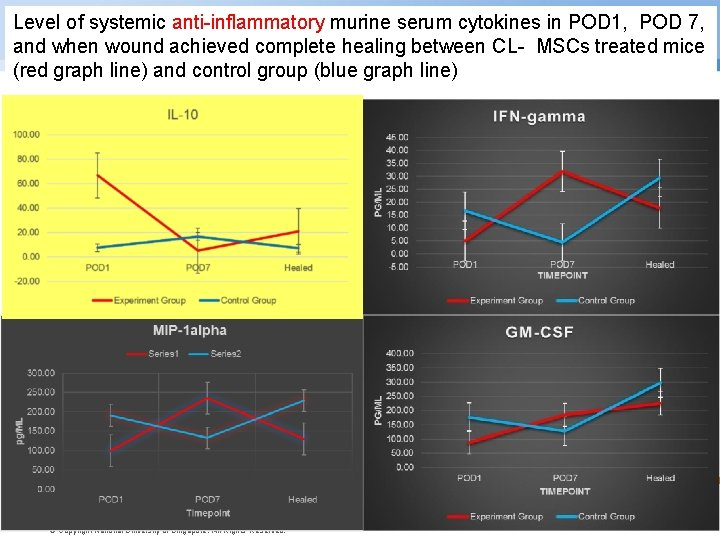 Level of systemic anti-inflammatory murine serum cytokines in POD 1, POD 7, and when