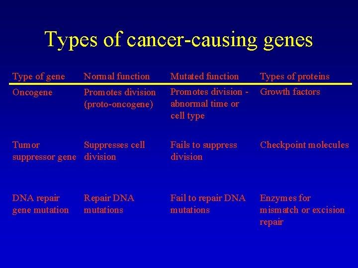 cancer causing genetic mutations