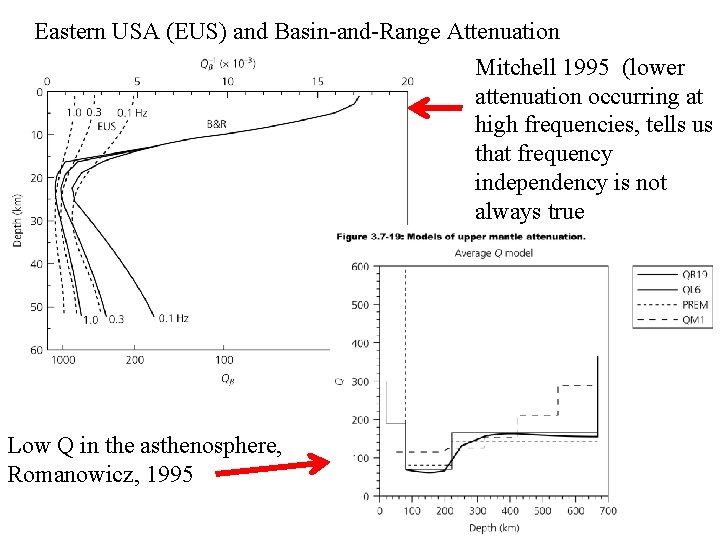 Eastern USA (EUS) and Basin-and-Range Attenuation Mitchell 1995 (lower attenuation occurring at high frequencies,