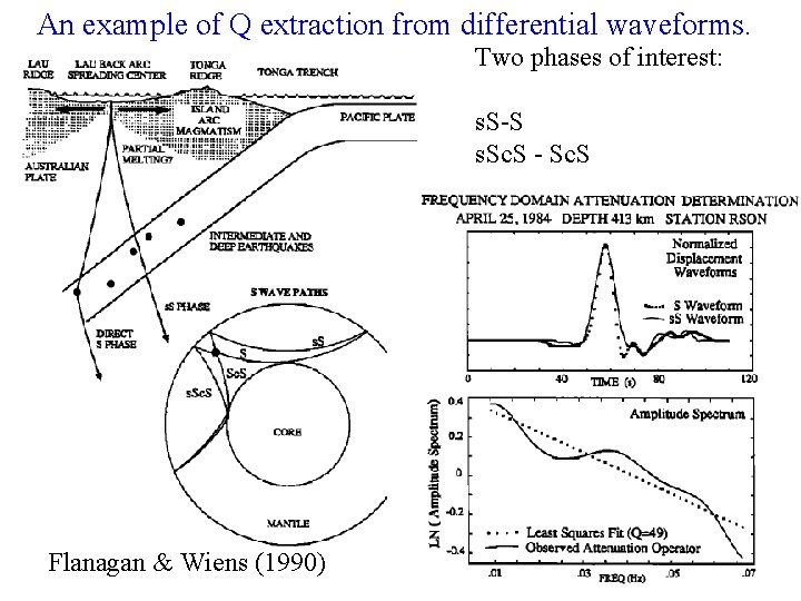 An example of Q extraction from differential waveforms. Two phases of interest: s. S-S