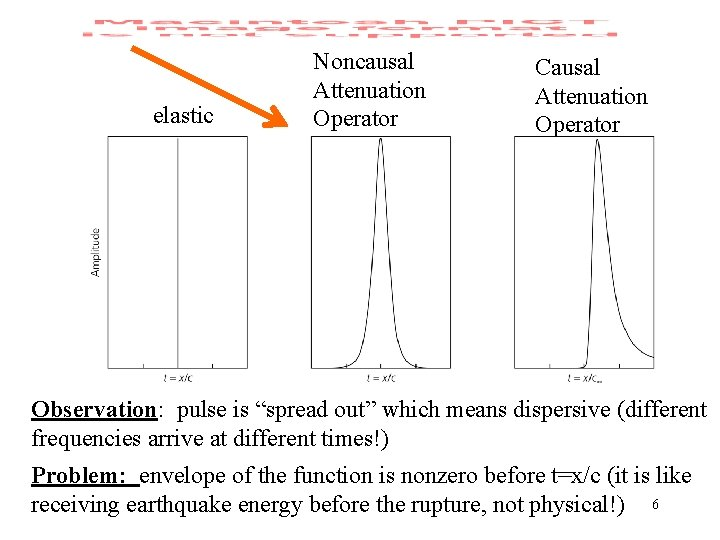 """elastic Noncausal Attenuation Operator Causal Attenuation Operator Observation: pulse is """"spread out"""" which means"""