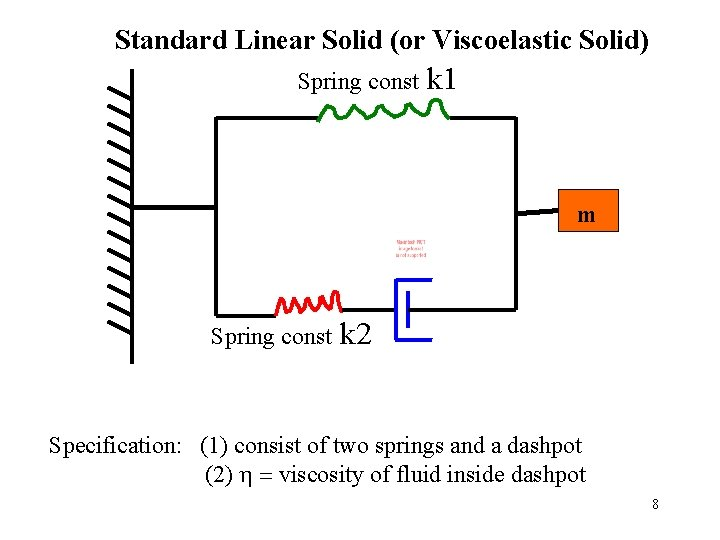 Standard Linear Solid (or Viscoelastic Solid) Spring const k 1 m Spring const k