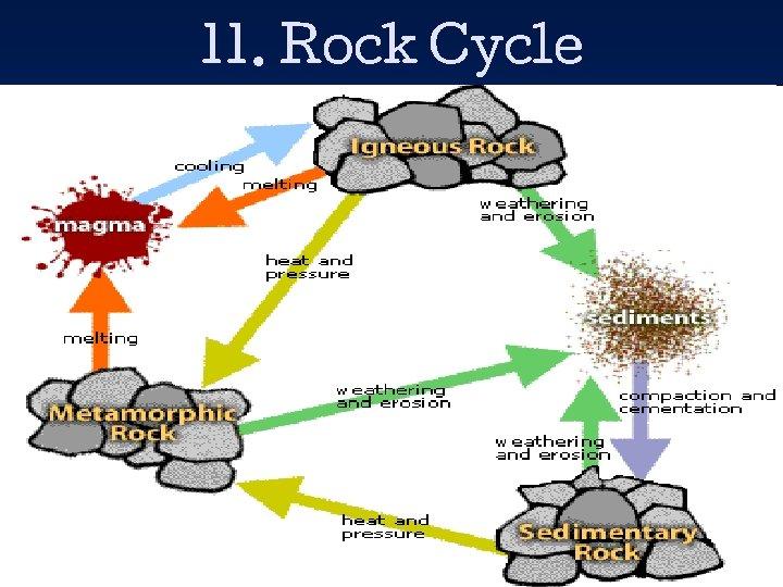 11. Rock Cycle