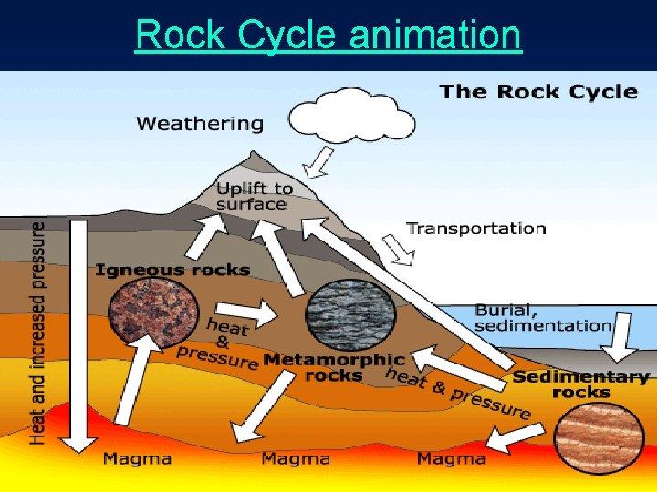 Rock Cycle animation