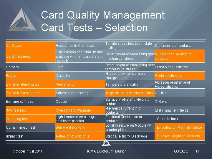 Card Quality Management Card Tests – Selection Card size Card Thickness Corners Edges Dynamic