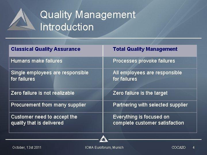 Quality Management Introduction Classical Quality Assurance Total Quality Management Humans make failures Processes provoke