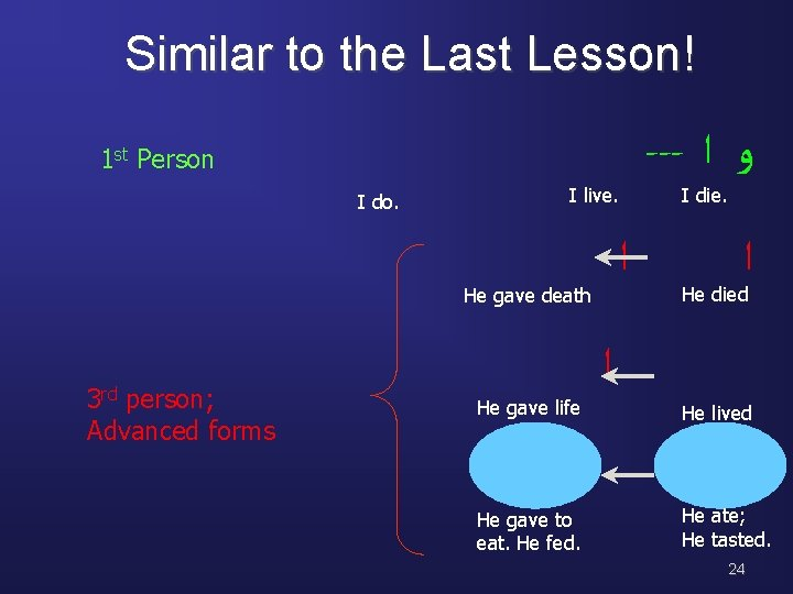 Similar to the Last Lesson! --- ﻭ ﺍ 1 st Person I do. I