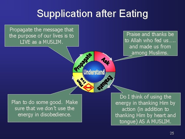 Supplication after Eating Propagate the message that the purpose of our lives is to
