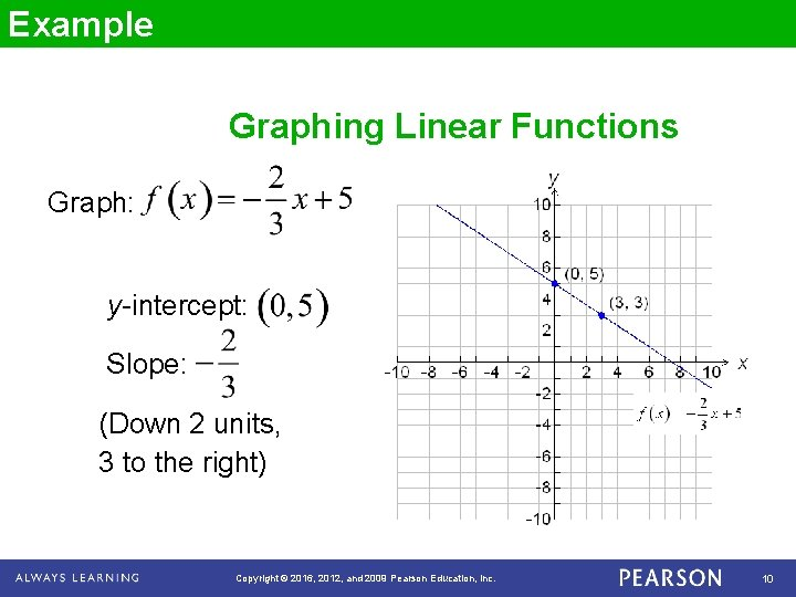 Example Graphing Linear Functions Graph: y-intercept: Slope: (Down 2 units, 3 to the right)