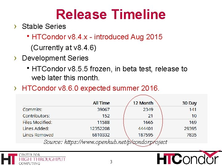 Release Timeline › Stable Series HTCondor v 8. 4. x - introduced Aug 2015