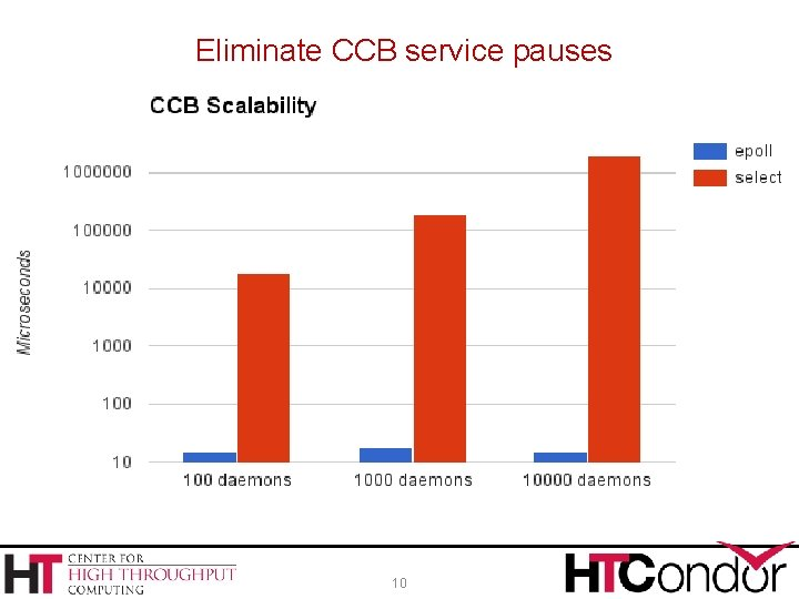 Eliminate CCB service pauses 10