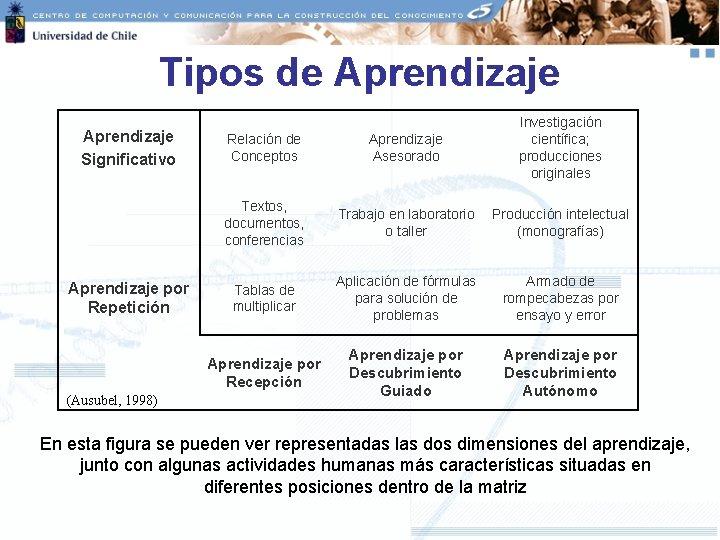 Tipos de Aprendizaje Significativo Aprendizaje por Repetición (Ausubel, 1998) Relación de Conceptos Aprendizaje Asesorado