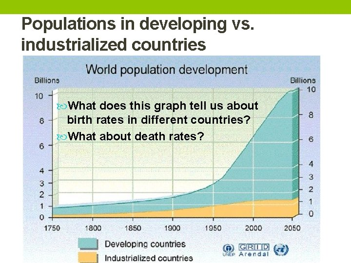 Populations in developing vs. industrialized countries What does this graph tell us about birth