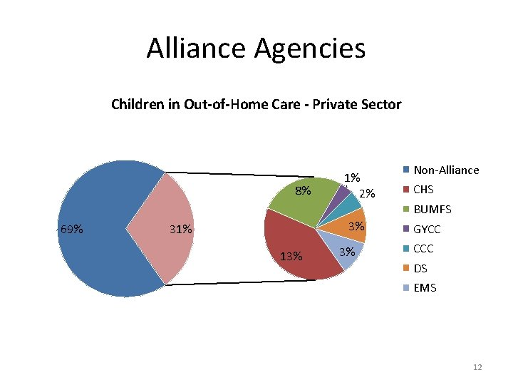 Alliance Agencies Children in Out-of-Home Care - Private Sector 8% 1% 2% Non-Alliance CHS
