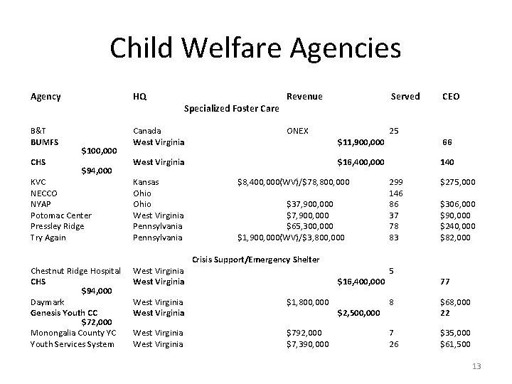Child Welfare Agencies Agency HQ B&T BUMFS Canada West Virginia CHS $100, 000 $94,