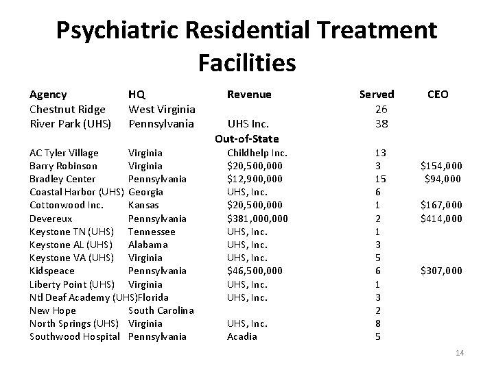 Psychiatric Residential Treatment Facilities Agency Chestnut Ridge River Park (UHS) HQ West Virginia Pennsylvania