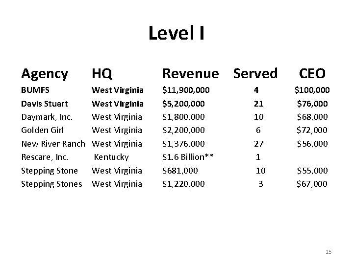 Level I Agency HQ Revenue Served BUMFS Davis Stuart Daymark, Inc. Golden Girl New