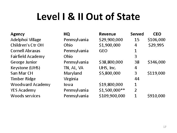 Level I & II Out of State Agency Adelphoi Village Children's Ctr OH Cornell