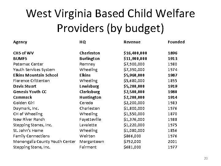 West Virginia Based Child Welfare Providers (by budget) Agency HQ Revenue Founded CHS of