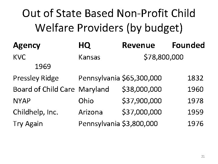 Out of State Based Non-Profit Child Welfare Providers (by budget) Agency HQ KVC Kansas