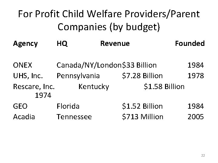 For Profit Child Welfare Providers/Parent Companies (by budget) Agency HQ Revenue Founded ONEX Canada/NY/London$33