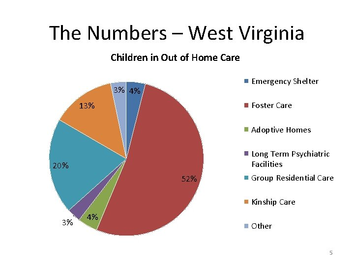 The Numbers – West Virginia Children in Out of Home Care Emergency Shelter 3%