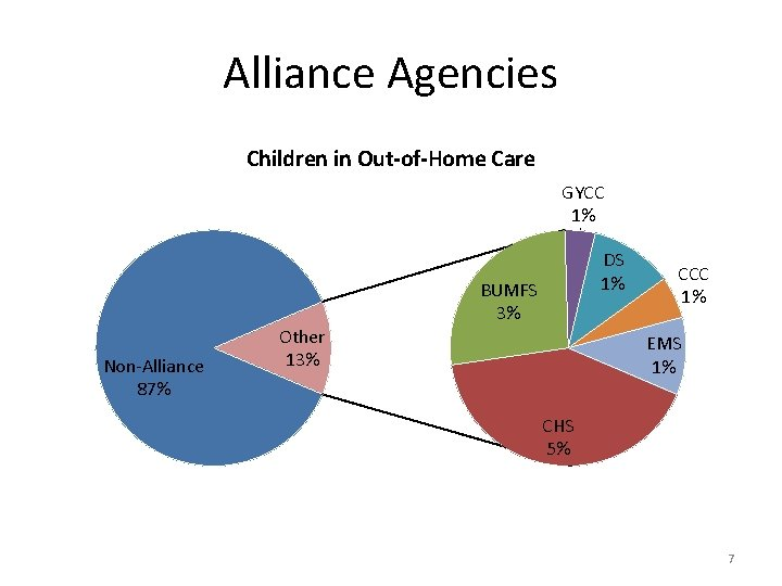 Alliance Agencies Children in Out-of-Home Care GYCC 1% Non-Alliance 87% Other 13% DS 1%