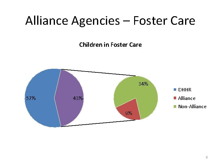 Alliance Agencies – Foster Care Children in Foster Care 34% 57% 43% DHHR Alliance