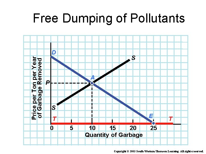 Free Dumping of Pollutants Price per Ton per Year of Garbage Removed D S