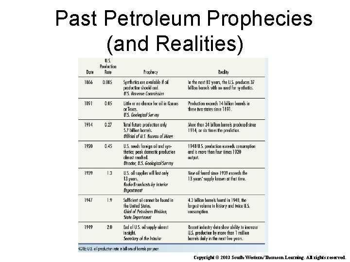 Past Petroleum Prophecies (and Realities) Copyright © 2003 South-Western/Thomson Learning. All rights reserved.
