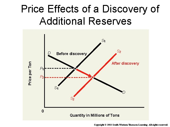Price Effects of a Discovery of Additional Reserves S 1 Price per Ton D
