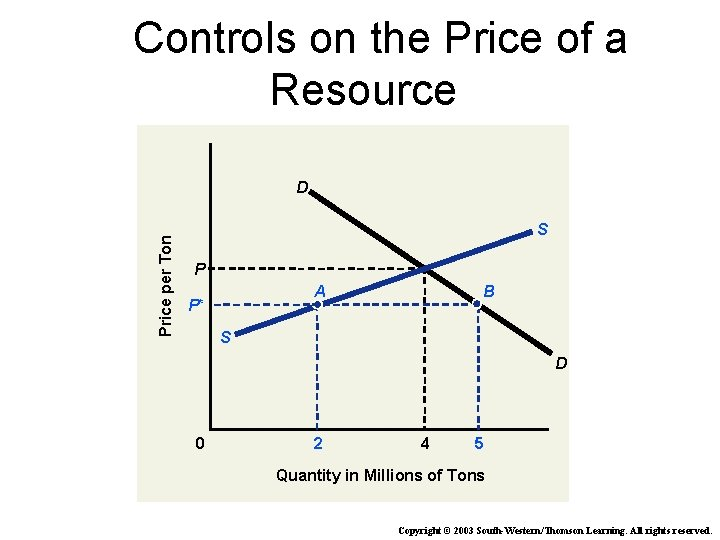 Controls on the Price of a Resource Price per Ton D S P A