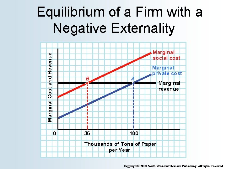 Equilibrium of a Firm with a Negative Externality Marginal Cost and Revenue Marginal social