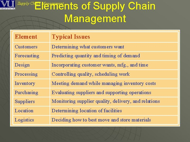 Elements of Supply Chain Management Element Typical Issues Customers Determining what customers want Forecasting