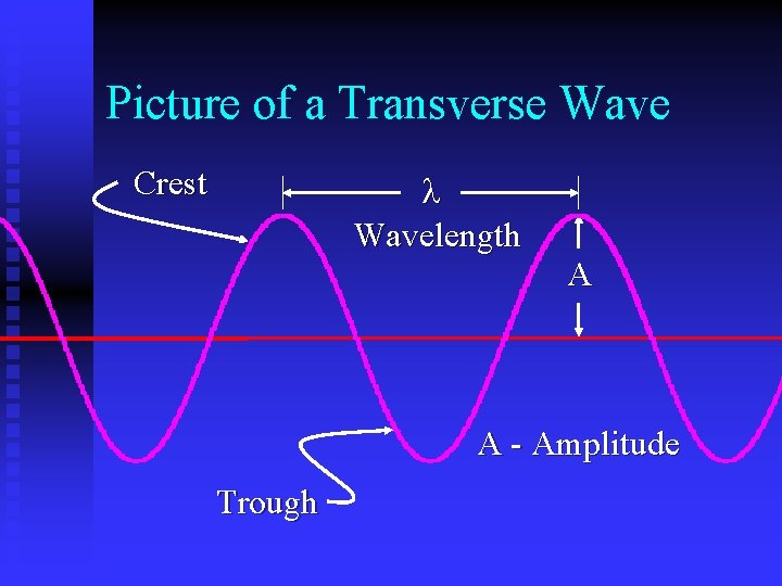 Picture of a Transverse Wave Crest Wavelength A A - Amplitude Trough