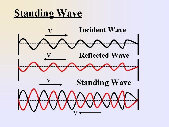 Standing Wave V Incident Wave V Reflected Wave V Standing Wave V