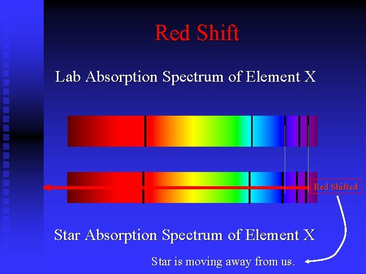 Red Shift Lab Absorption Spectrum of Element X Red Shifted Star Absorption Spectrum of