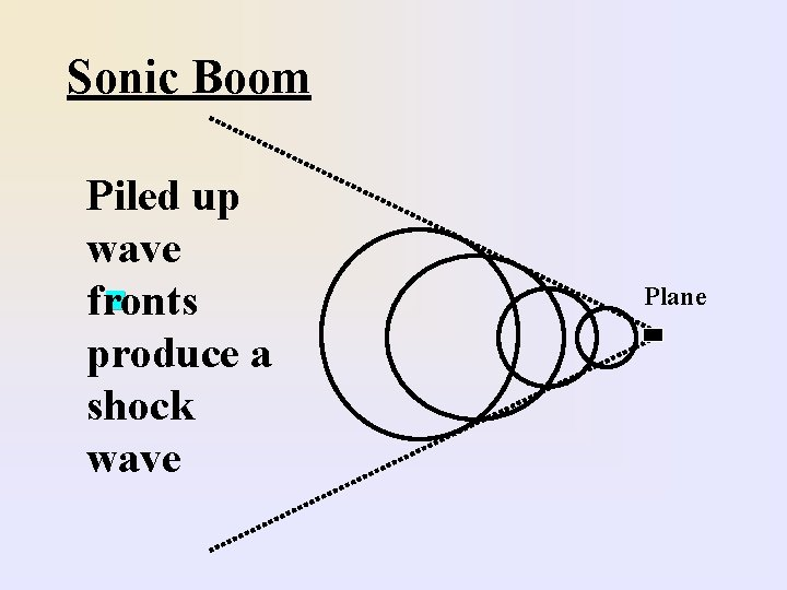 Sonic Boom Piled up wave n fronts produce a shock wave Plane