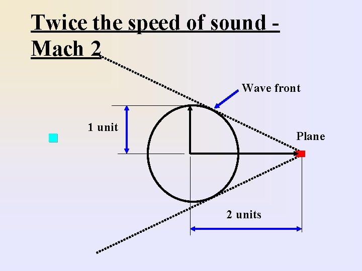 Twice the speed of sound Mach 2 Wave front n 1 unit Plane 2