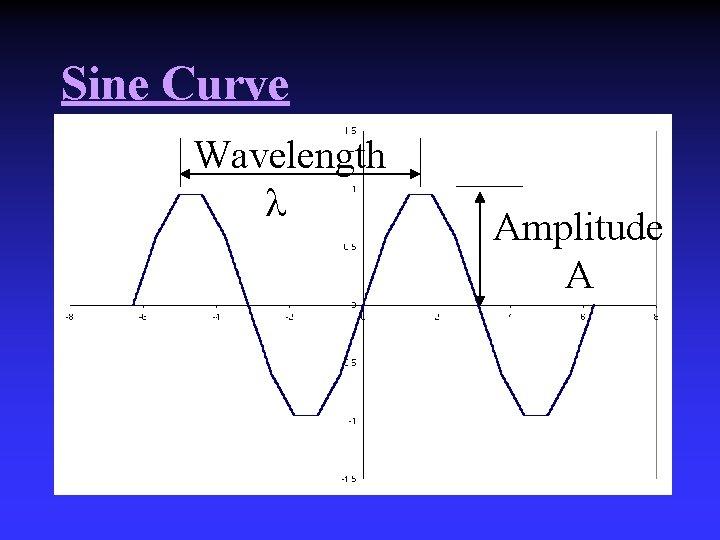 Sine Curve Wavelength Amplitude A