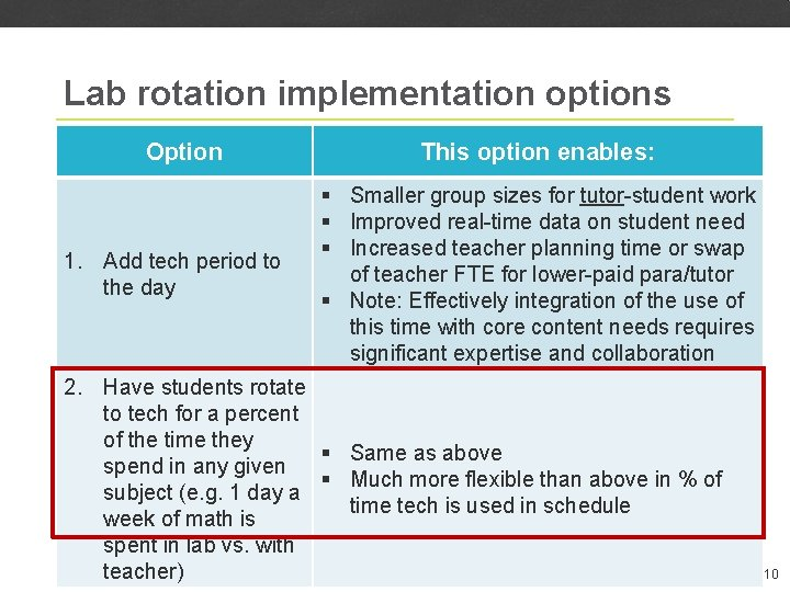 Lab rotation implementation options Option 1. Add tech period to the day This option