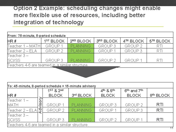 Option 2 Example: scheduling changes might enable more flexible use of resources, including better