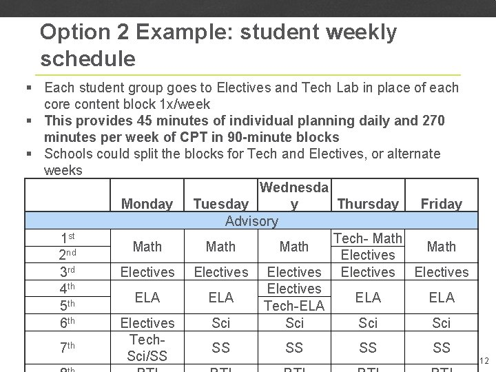 Option 2 Example: student weekly schedule § Each student group goes to Electives and